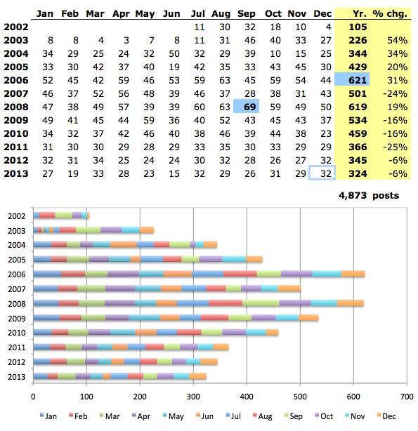 blog stats 2013