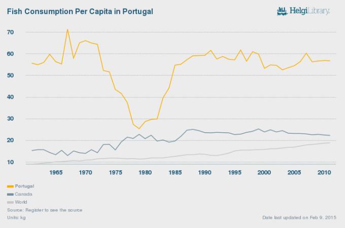 Fish Consumption Per Capita in Portugal